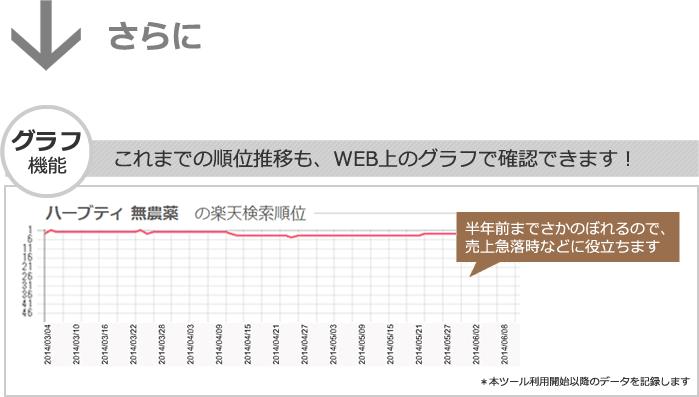 楽天での検索順位の推移をグラフ表示